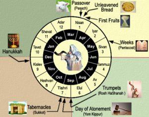 The Calendar Jesus followed