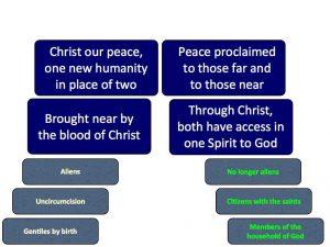 Ephesians 2.11-22
